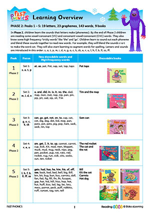 Fast Phonics learning overview