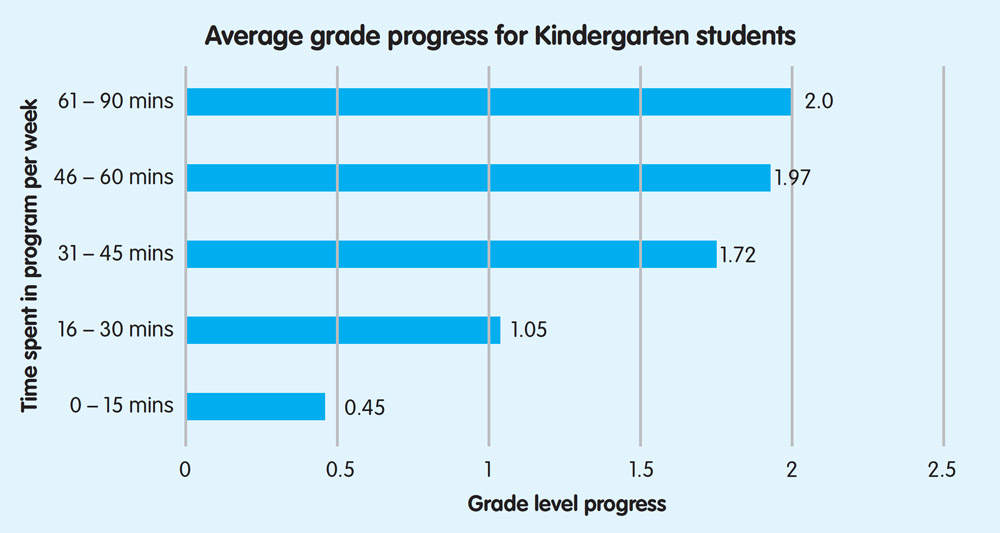 Average grade progress for Kindergarten students